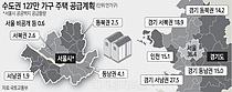 서울서 36.4만가구 공급 … 강남 6만·강북 5.1만 골고루 분배