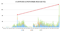 """코로나 신규확진 166명·지역발생 155명…""""전국확산 절박 상황"""""""