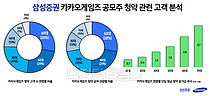 """삼성證 리테일예탁자산 두달만 40조 증가…카카오게임즈로 """"19.3조·2.6만명 신규유입"""""""