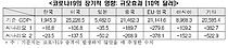 """""""9월 코로나19 25% 확산하면 올해 韓 성장률 5.5% 하락"""" 한경연"""