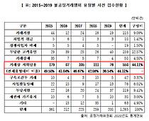 """""""지난해 불공정 거래행위 36.5%는 거래상 지위남용"""""""