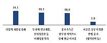 """중소기업 90% """"초과 유보소득 과세 반대"""""""
