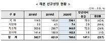 국채 발행 급증에 채권 상장잔액 명목GDP 추월 `사상 처음`