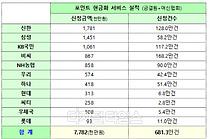 `카드포인트 현금화서비스`시행 7일간 `803억원` 현금화