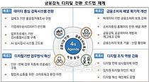 금융감독 디지털 전환…검사정보 통합검색·AI 상시감시·모바일 민원 신청