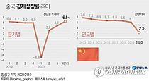 中성장률 2.3% `V자` 회복… 코로나 팬데믹도 이겨냈다