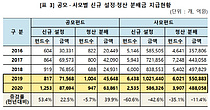 사모펀드 부실 사태에 사모펀드 신규펀드 60.6% 급감