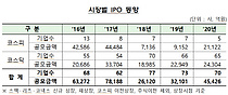 빅히트 등 IPO 대어 증가로 공모규모 3.2조→4.5조