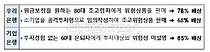 금감원 분조위, 우리·기업은행 라임펀드 배상비율 65~78% 결정
