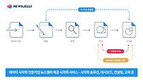 데이터 시각화 기업 뉴스젤리, 3년 연속 `2021 데이터 바우처 공급기업` 선정