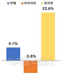 1월 온·오프라인 유통 6.1% 증가…온라인 강세 흐름 지속
