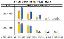 `우선주·리딩방` 등 작년 불공정거래 의심거래 급증