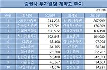 투자일임 시장 지각변동, KB-유안타증권 도약