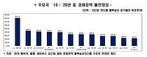 `부동산.원전.지배구조 등 갈팡질팡 정책`...韓 경제정책 불안정성 세계 2위