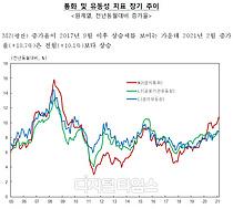 2월 통화량 42조원 증가 또 역대 최대폭…`기업 유동성 확보`
