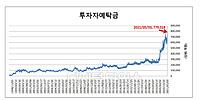 81조 SKIET 청약 끝났지만 77.9조원 역대 최대 증시 대기자금