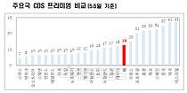 한국 부도위험 금융위기 이후 최저…CDS 프리미엄 '19bp' 개선