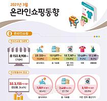 온라인쇼핑 거래액 26% 증가...해외 `직구` 역대 최대