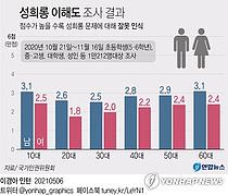 """이대남 vs 이대녀, '격돌'하는 이유…""""남녀 인식 차, 20대서 가장 크다"""""""