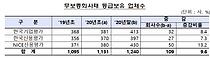 무보증회사채 등급보유 1240개사…투기등급·등급하락 늘어