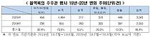 """""""블랙록 등 외국 기관투자자 韓 기업 경영개입 늘어…ESG 급증"""""""