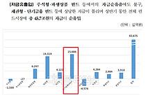 상반기 펀드시장 45.7조 순유입…MMF 순자산 역대 최대