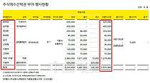 카뱅 IPO로 윤호영 대표 177억·직원 1인당 3억 스톡옵션 차익