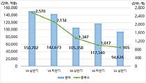 상반기 DLS 발행 9.4조 …전년比 10.2% 감소