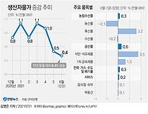 [반도체발 인플레 오나] 원자재값 강세… 생산자물가 8개월째 상승