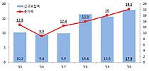 작년 PEF 투자액 18조 `사상 최대`