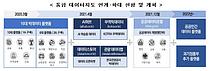 정부 '통합 데이터지도'와 민간 데이터 유통 플랫폼 연결됐다