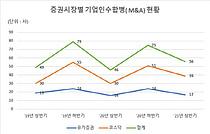 상반기 상장사 M&A 56건, 전년比 21.7%↑