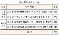 `뒷광고`로 수퍼카·아파트 사들인 유튜버…국세청 세무조사 착수