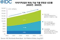 """한국IDC """"일본 제외 아태지역 올해 ICT 지출 9.3% 성장 전망"""""""