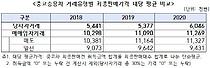 """""""불신 높아진 중고차 시장…개인 직거래 605만원 vs 매매업자 1127만원"""""""
