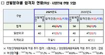 외교관후보자 선발시험 41명 합격…여성 비율 63.4%