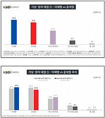국감 선방 李 지지율 반등, `전두환 실언` 尹은 내림세
