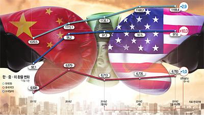 무역전쟁에 휘청이는 韓경제