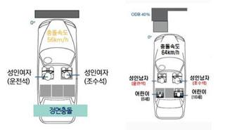 수소차 '넥쏘'·전기차 '볼트' 등 친환경차 4종, 첫 충돌 테스트